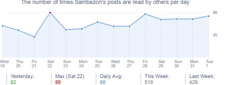 How many times Sambazon's posts are read daily