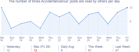 How many times AccidentalGenius's posts are read daily