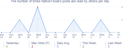 How many times NativeTxGal's posts are read daily