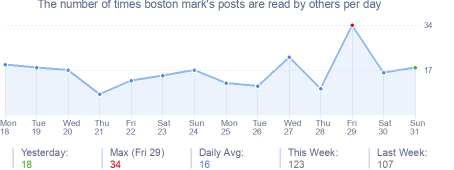 How many times boston mark's posts are read daily