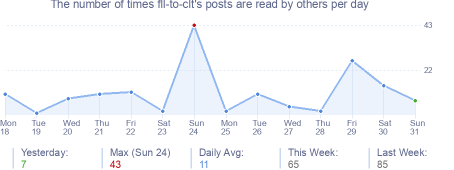 How many times fll-to-clt's posts are read daily