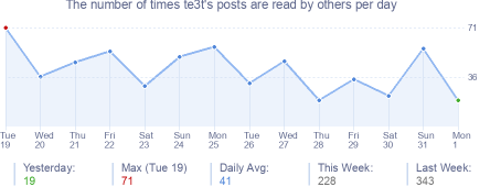 How many times te3t's posts are read daily