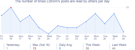 How many times LStrom's posts are read daily