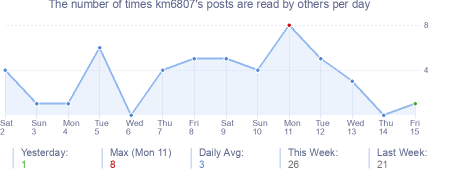 How many times km6807's posts are read daily