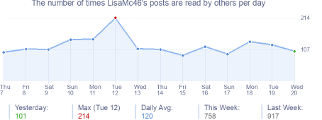 How many times LisaMc46's posts are read daily