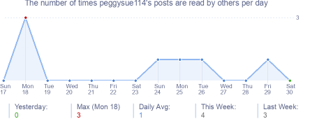 How many times peggysue114's posts are read daily
