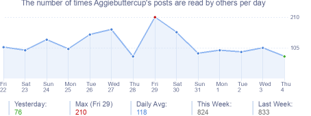 How many times Aggiebuttercup's posts are read daily