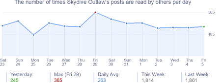 How many times Skydive Outlaw's posts are read daily