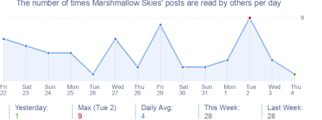 How many times Marshmallow Skies's posts are read daily