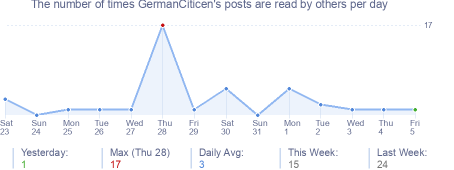 How many times GermanCiticen's posts are read daily