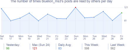 How many times bluelion_ms3's posts are read daily
