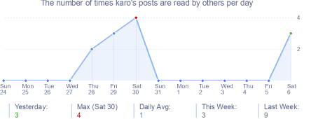 How many times karo's posts are read daily