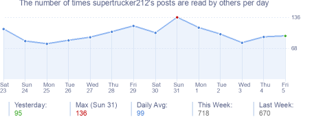 How many times supertrucker212's posts are read daily