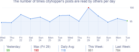How many times cityhopper's posts are read daily