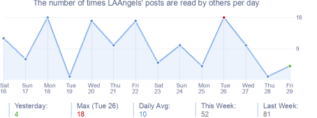 How many times LAAngels's posts are read daily