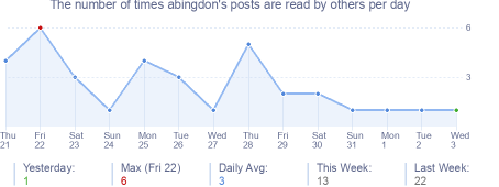 How many times abingdon's posts are read daily