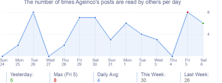 How many times Ageinco's posts are read daily