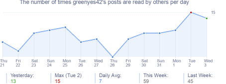 How many times greenyes42's posts are read daily