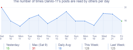 How many times Danilo-11's posts are read daily
