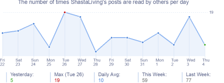 How many times ShastaLiving's posts are read daily