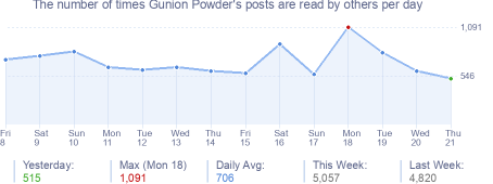How many times Gunion Powder's posts are read daily