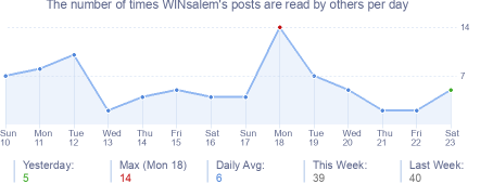 How many times WINsalem's posts are read daily