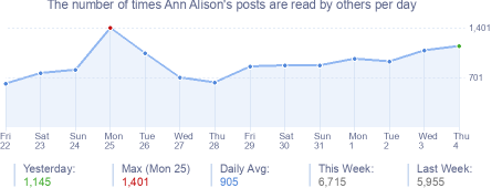 How many times Ann Alison's posts are read daily
