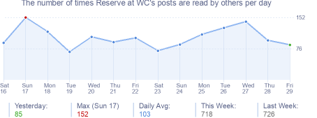 How many times Reserve at WC's posts are read daily