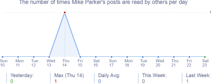 How many times Mike Parker's posts are read daily