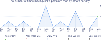 How many times moving2cali's posts are read daily