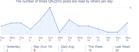 How many times QNZ20's posts are read daily