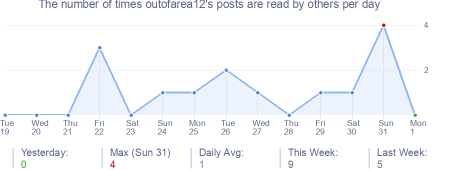 How many times outofarea12's posts are read daily