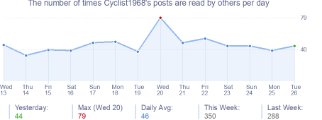 How many times Cyclist1968's posts are read daily
