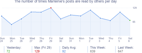 How many times Marleinie's posts are read daily