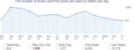 How many times usc619's posts are read daily