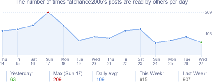 How many times fatchance2005's posts are read daily