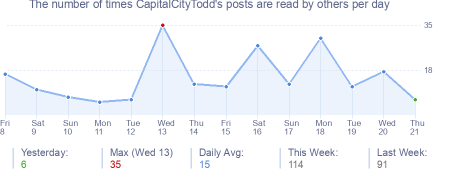 How many times CapitalCityTodd's posts are read daily