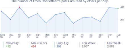 How many times Charlottean's posts are read daily