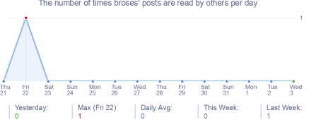 How many times broses's posts are read daily