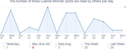 How many times Luanne Michols's posts are read daily
