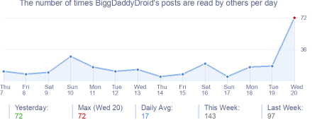 How many times BiggDaddyDroid's posts are read daily