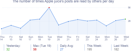 How many times Apple juice's posts are read daily