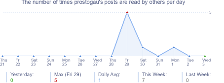 How many times prostogau's posts are read daily