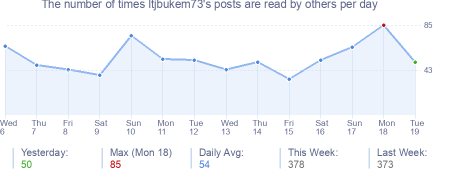 How many times ltjbukem73's posts are read daily