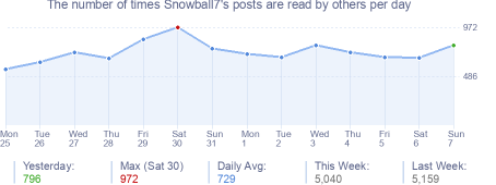 How many times Snowball7's posts are read daily