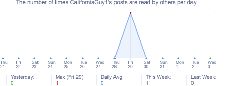 How many times CaliforniaGuy1's posts are read daily