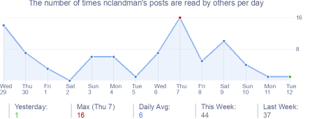 How many times nclandman's posts are read daily