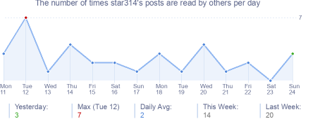 How many times star314's posts are read daily