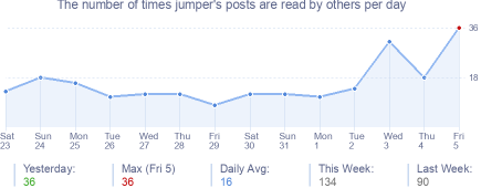 How many times jumper's posts are read daily