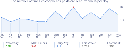 How many times chicagobear's posts are read daily